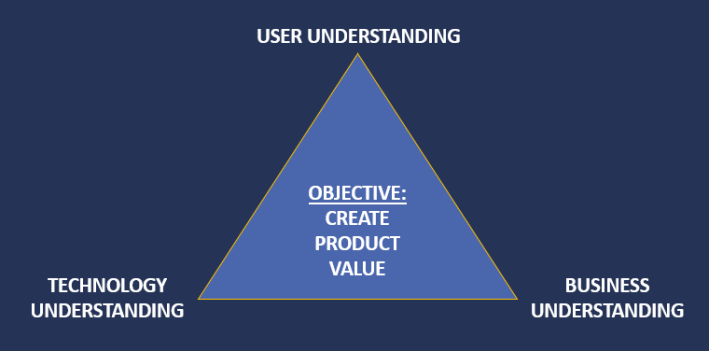 The three insights of a product manager